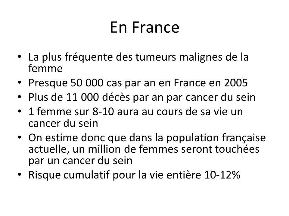 En France La plus fréquente des tumeurs malignes de la femme Presque 50 000 cas par an en France en 2005 Plus de 11 000 décès par an par cancer du sein 1 femme sur 8-10 aura au cours de sa vie un cancer du sein On estime donc que dans la population française actuelle, un million de femmes seront touchées par un cancer du sein Risque cumulatif pour la vie entière 10-12%