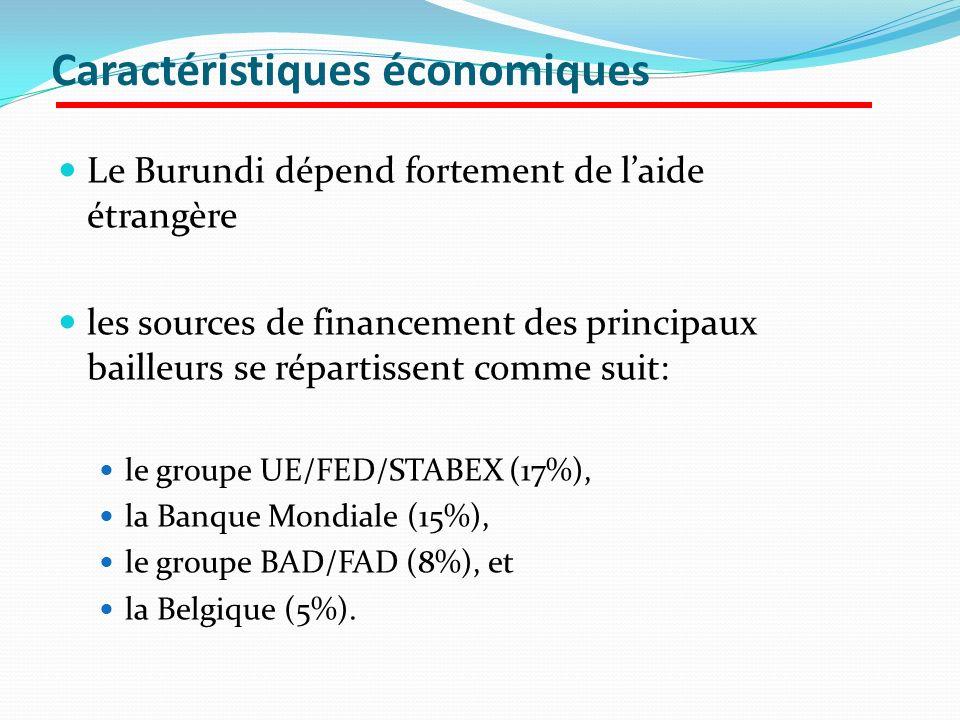 Caractéristiques économiques Le Burundi dépend fortement de laide étrangère les sources de financement des principaux bailleurs se répartissent comme