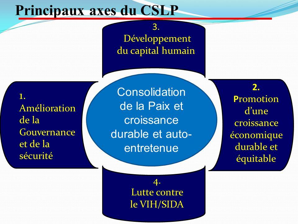 Principaux axes du CSLP 2. Promotion dune croissance économique durable et équitable 4. Lutte contre le VIH/SIDA Consolidation de la Paix et croissanc