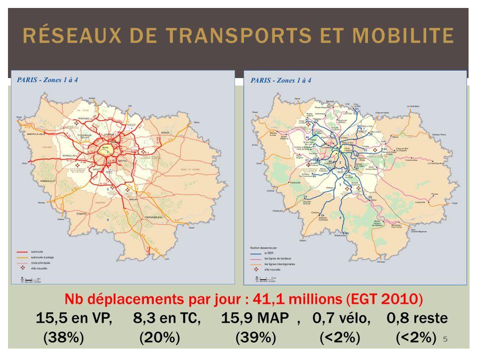 RÉSEAUX DE TRANSPORTS ET MOBILITE Nb déplacements par jour : 41,1 millions (EGT 2010) 15,5 en VP, 8,3 en TC, 15,9 MAP, 0,7 vélo, 0,8 reste (38%) (20%) (39%) (<2%) (<2%) 5