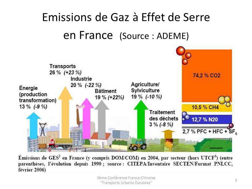 Emissions de Gaz à Effet de Serre en France (Source : ADEME) 3ème Conférence Franco-Chinoise