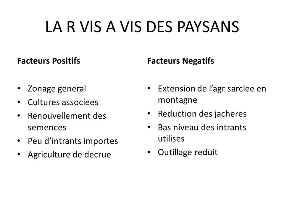 LA R VIS A VIS DES PAYSANS Facteurs Positifs Zonage general Cultures associees Renouvellement des semences Peu dintrants importes Agriculture de decru
