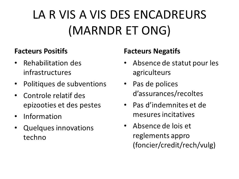 LA R VIS A VIS DES ENCADREURS (MARNDR ET ONG) Facteurs Positifs Rehabilitation des infrastructures Politiques de subventions Controle relatif des epiz