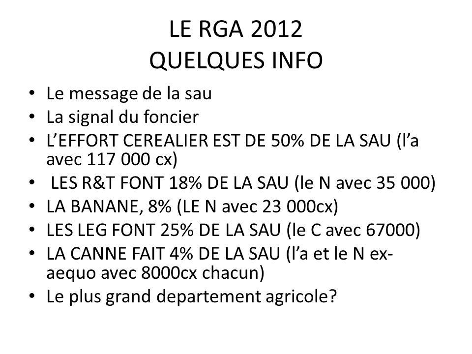 LE RGA 2012 QUELQUES INFO Le message de la sau La signal du foncier LEFFORT CEREALIER EST DE 50% DE LA SAU (la avec 117 000 cx) LES R&T FONT 18% DE LA