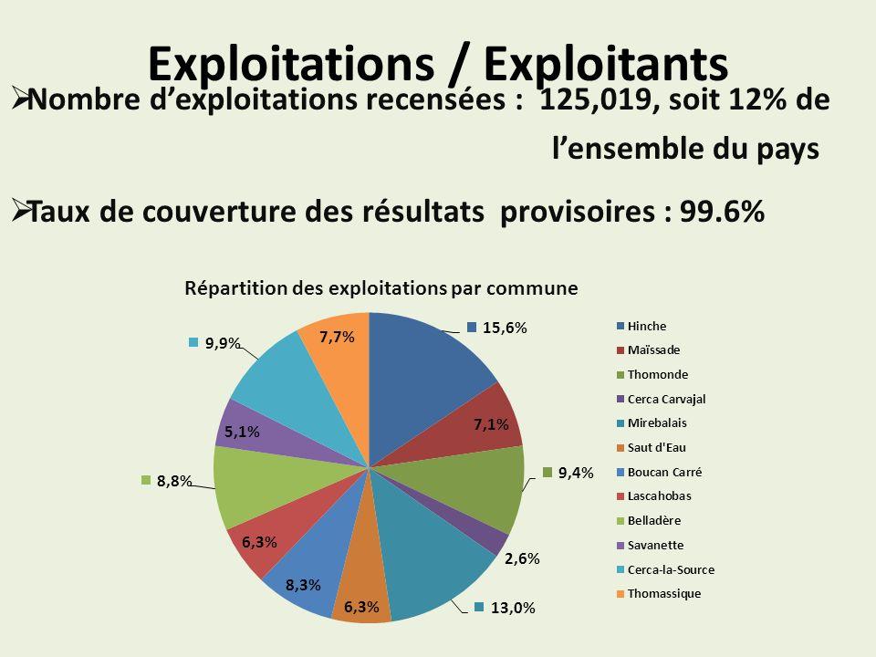 Exploitations / Exploitants Nombre dexploitations recensées : 125,019, soit 12% de lensemble du pays Taux de couverture des résultats provisoires : 99