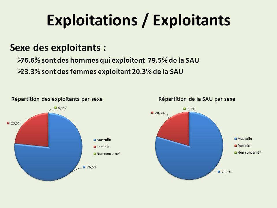 Exploitations / Exploitants Sexe des exploitants : 76.6% sont des hommes qui exploitent 79.5% de la SAU 23.3% sont des femmes exploitant 20.3% de la S