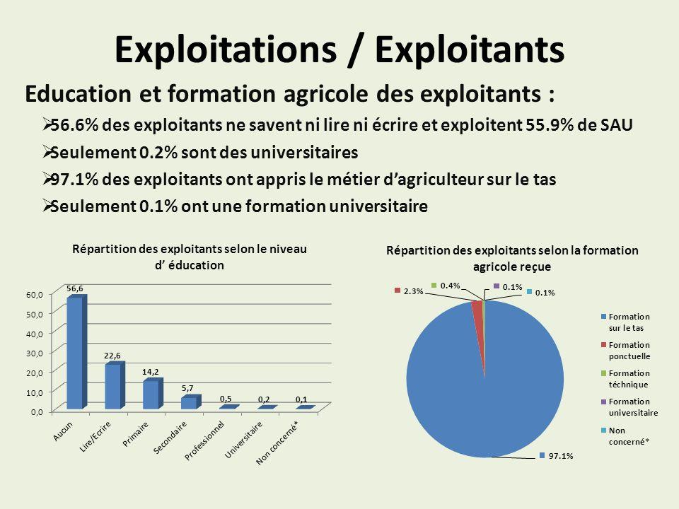 Exploitations / Exploitants Education et formation agricole des exploitants : 56.6% des exploitants ne savent ni lire ni écrire et exploitent 55.9% de