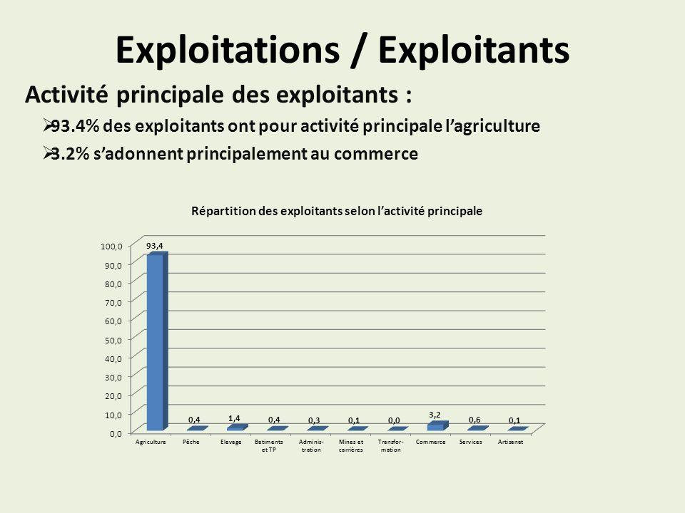 Exploitations / Exploitants Activité principale des exploitants : 93.4% des exploitants ont pour activité principale lagriculture 3.2% sadonnent princ