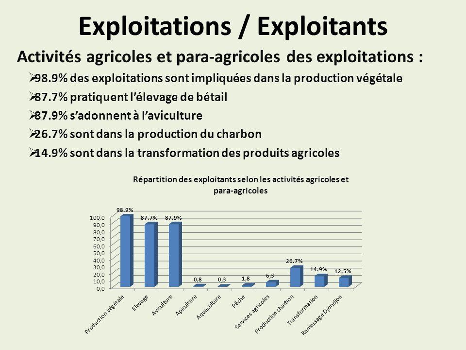 Exploitations / Exploitants Activités agricoles et para-agricoles des exploitations : 98.9% des exploitations sont impliquées dans la production végét