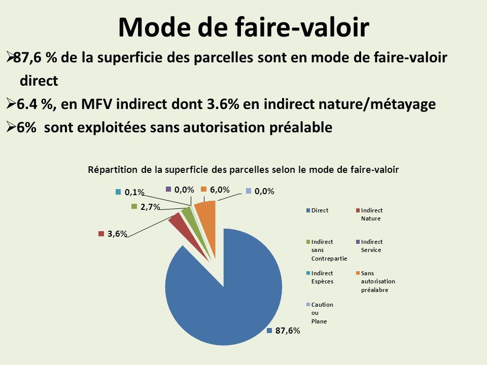 Mode de faire-valoir 87,6 % de la superficie des parcelles sont en mode de faire-valoir direct 6.4 %, en MFV indirect dont 3.6% en indirect nature/mét