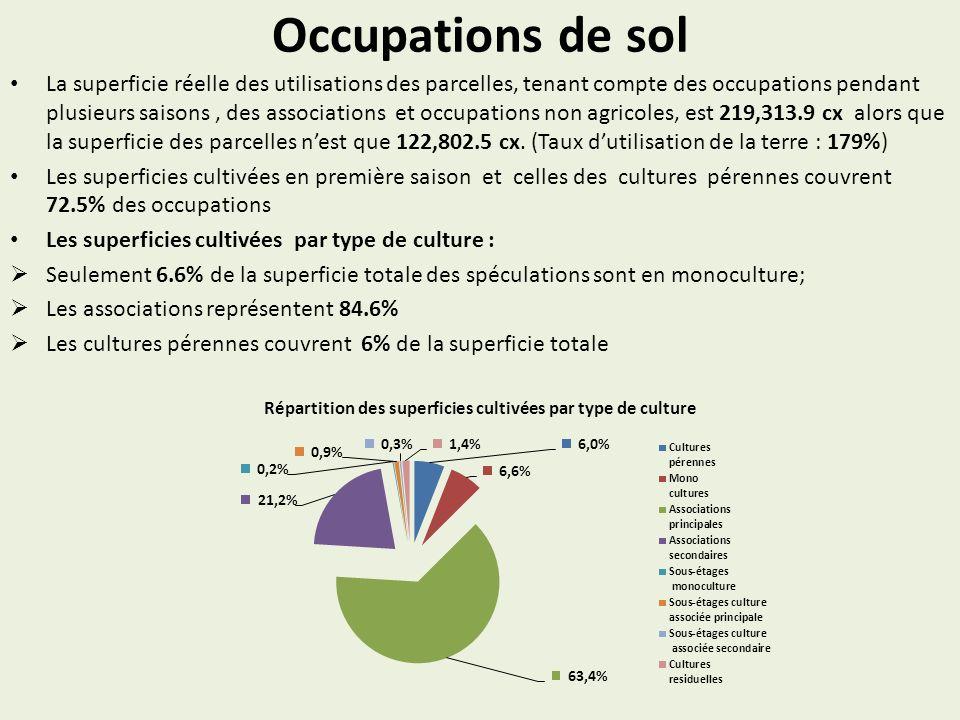 Occupations de sol La superficie réelle des utilisations des parcelles, tenant compte des occupations pendant plusieurs saisons, des associations et o