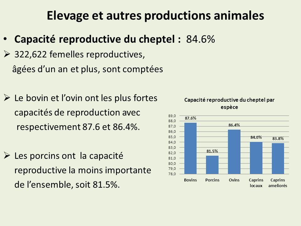 Elevage et autres productions animales Capacité reproductive du cheptel : 84.6% 322,622 femelles reproductives, âgées dun an et plus, sont comptées Le
