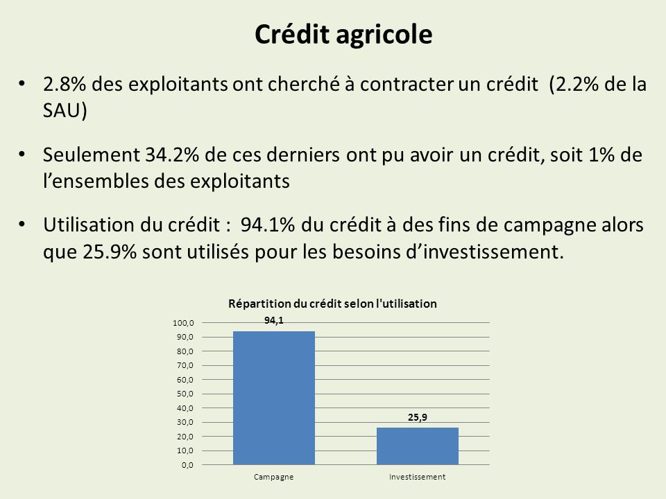 Crédit agricole 2.8% des exploitants ont cherché à contracter un crédit (2.2% de la SAU) Seulement 34.2% de ces derniers ont pu avoir un crédit, soit