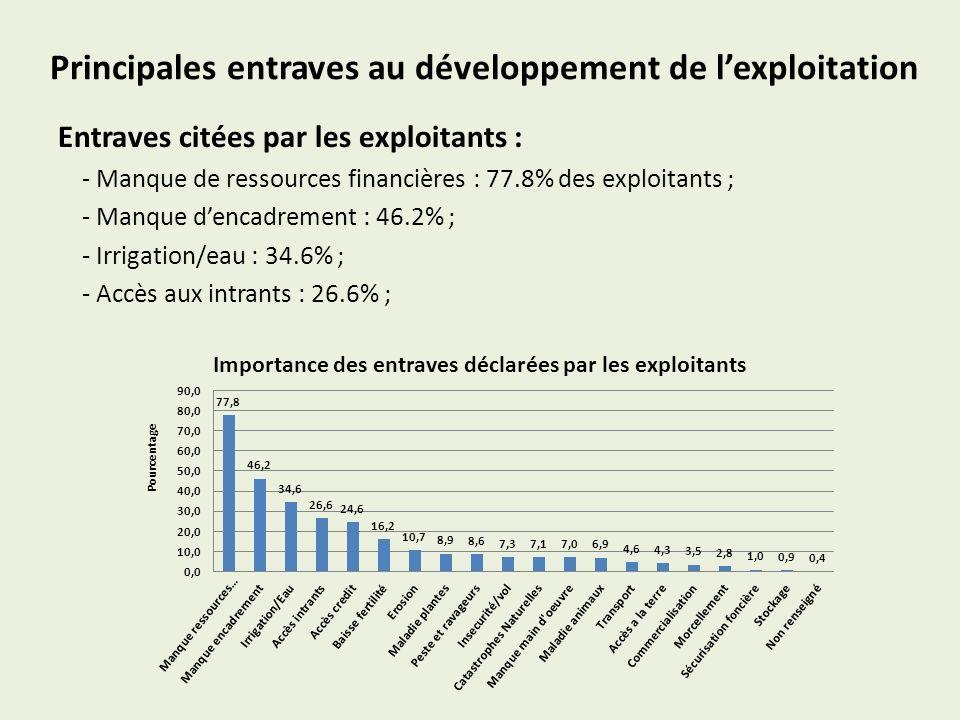 Principales entraves au développement de lexploitation Entraves citées par les exploitants : - Manque de ressources financières : 77.8% des exploitant