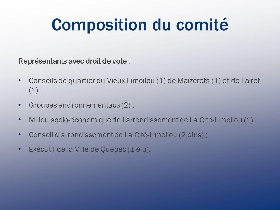 Composition du comité Représentants avec droit de vote : Conseils de quartier du Vieux-Limoilou (1) de Maizerets (1) et de Lairet (1) ; Groupes environnementaux (2) ; Milieu socio-économique de l arrondissement de La Cité-Limoilou (1) ; Conseil d arrondissement de La Cité-Limoilou (2 élus) ; Exécutif de la Ville de Québec (1 élu).