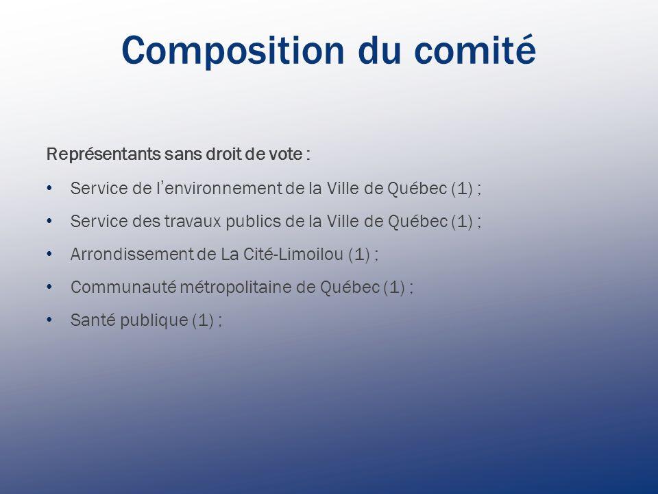Représentants sans droit de vote : Service de l environnement de la Ville de Québec (1) ; Service des travaux publics de la Ville de Québec (1) ; Arrondissement de La Cité-Limoilou (1) ; Communauté métropolitaine de Québec (1) ; Santé publique (1) ; Composition du comité