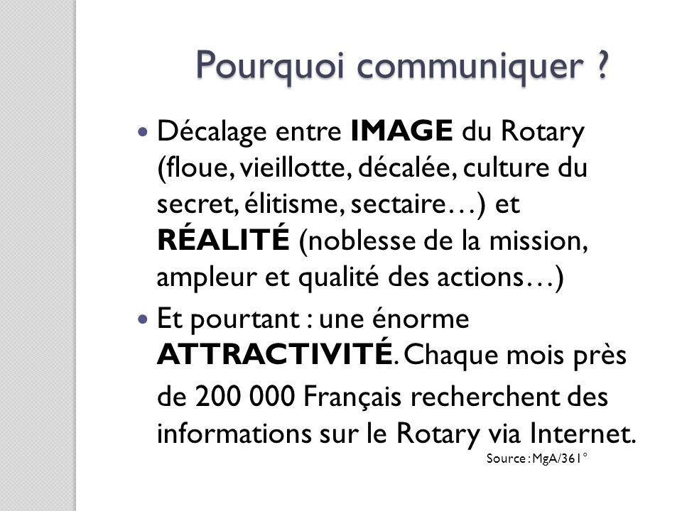 Pourquoi communiquer ? Décalage entre IMAGE du Rotary (floue, vieillotte, décalée, culture du secret, élitisme, sectaire…) et RÉALITÉ (noblesse de la