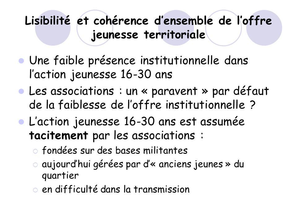 Lisibilité et cohérence densemble de loffre jeunesse territoriale Une faible présence institutionnelle dans laction jeunesse 16-30 ans Les association