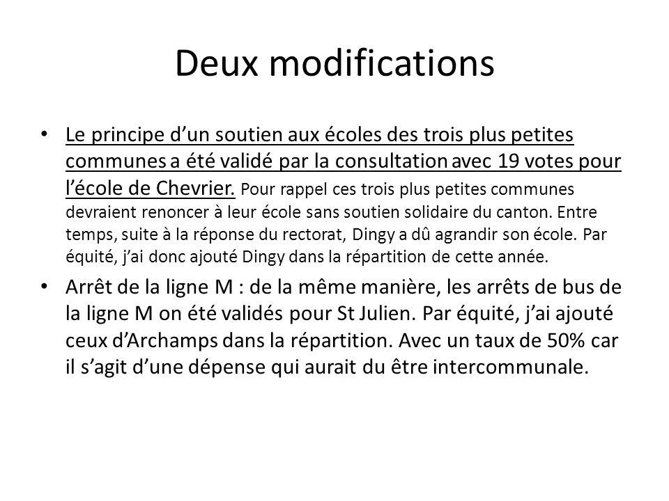 Deux modifications Le principe dun soutien aux écoles des trois plus petites communes a été validé par la consultation avec 19 votes pour lécole de Chevrier.