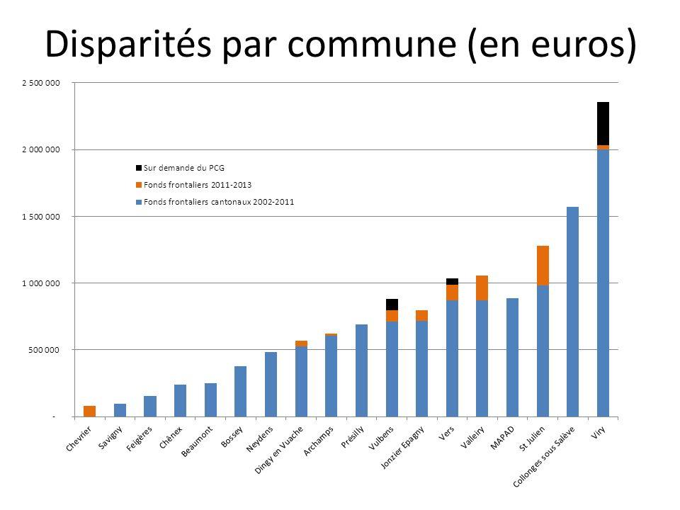 Disparités par commune (en euros)