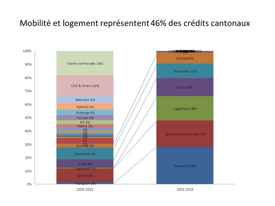 Mobilité et logement représentent 46% des crédits cantonaux