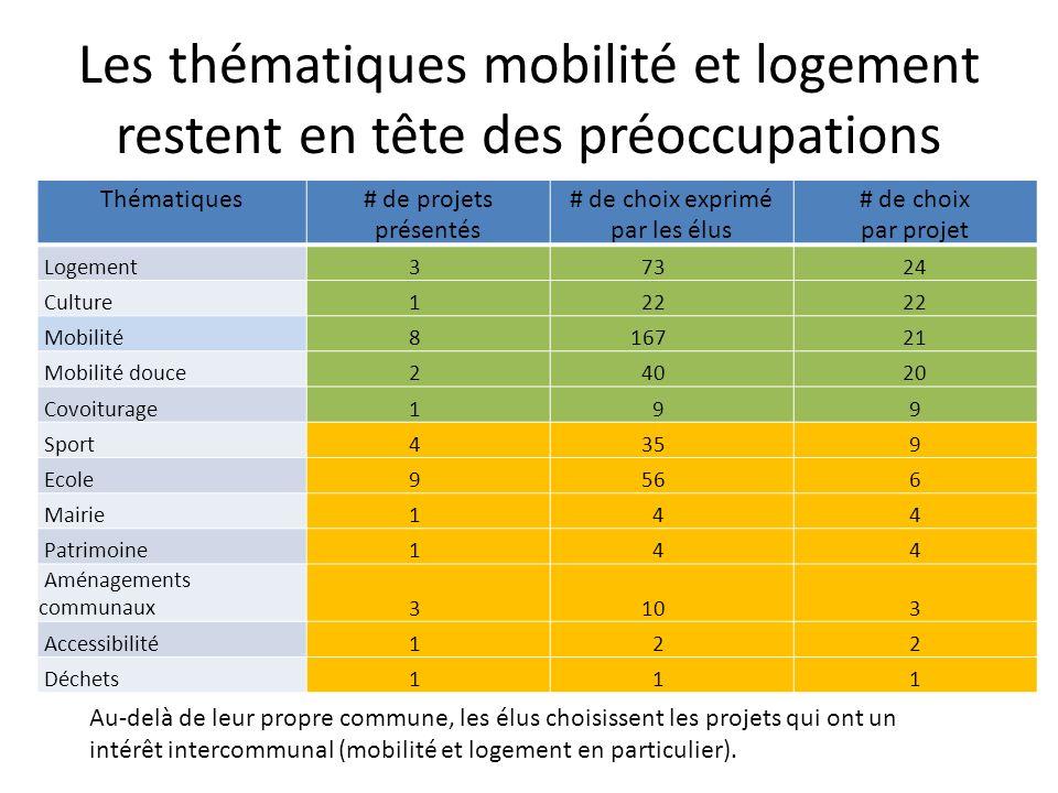 Résultats détaillés par projet (1 ère partie) VotesPorteurThèmeProjetCoût%Demande 48CCGMobilitéAchat terrain SNCF pour P+R177500030%532500 43CCGMobilitéCouloir de bus entrée de St Julien9148150%45740 36CCGLogementAide au logement PLH57300050%286500 35ViryMobilitéEtude pour piste cyclable Valleiry-Viry6800050%34000 31CCGMobilitéEtude pôle multimodale à la gare de St Julien4340030%13020 29CCGLogementAide à l amélioration des logements anciens2000030%6000 22Pays du VuacheCultureProjecteur numérique au centre ECLA3870050%19350 19ChevrierScolaireExtension de l école (2 classes)40000020%80000 18SIVU VuacheSportVestiaire de foot34000010%34000 17St JulienMobilitéSécurisation du stationnement des bus des collèges40700033%133500 16St JulienSportRéhabilitation du gymnase des collèges (burgondes)26000020%52000 13St JulienMobilitéArrêts de bus ligne M4000050%20000 10BeaumontMobilitéPoint mobilité et plateforme multimodale40000034%0 10VersEcoleConstruction d une nouvelle classe2000005%10000 9JonzierMobilitéPoint covoiturage et boulangerie40000020%80000 8St JulienLogementRénovation logements immeubles St Georges18700050%93500