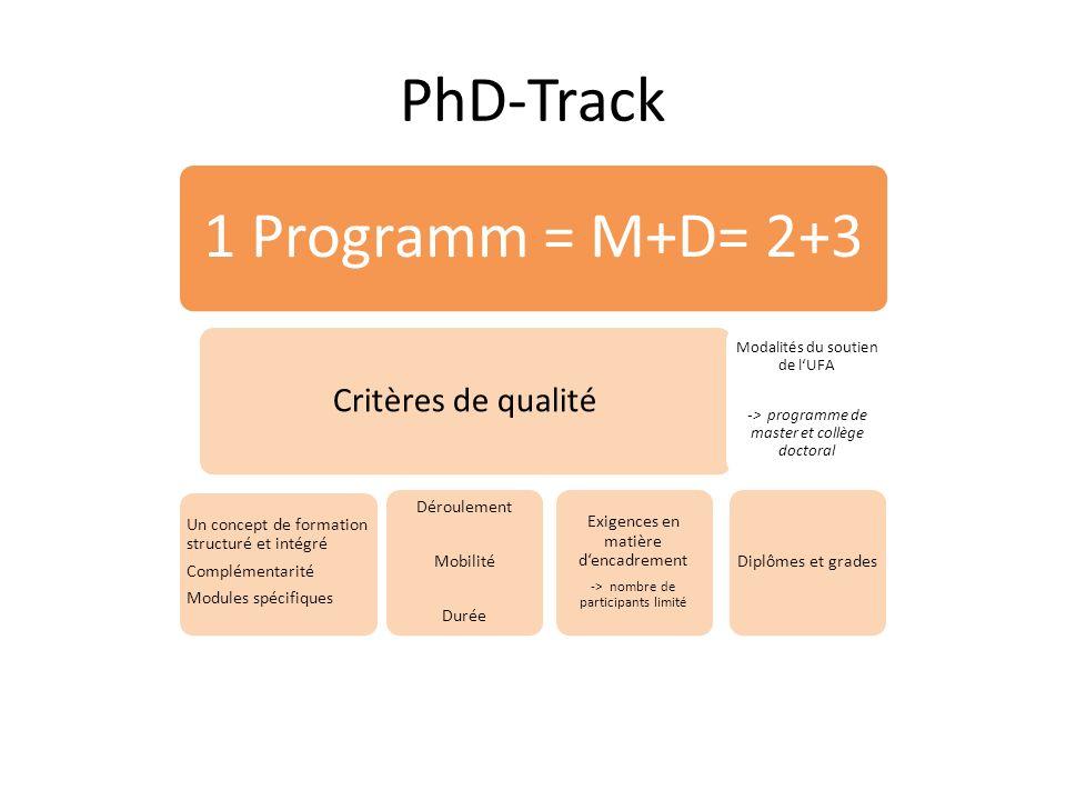 PhD-Track 1 Programm = M+D= 2+3 Critères de qualité Un concept de formation structuré et intégré Complémentarité Modules spécifiques Déroulement Mobilité Durée Exigences en matière dencadrement -> nombre de participants limité Modalités du soutien de lUFA -> programme de master et collège doctoral Diplômes et grades