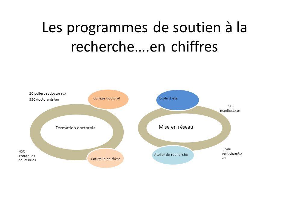 Les programmes de soutien à la recherche….en chiffres Formation doctorale 20 collèrges doctoraux 350 doctorants/an 450 cotutelles soutenues 50 manifes