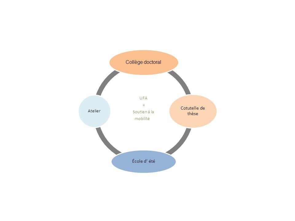UFA = Soutien á la mobilité der Mobilität Collège doctoral Cotutelle de thèse École d été Atelier