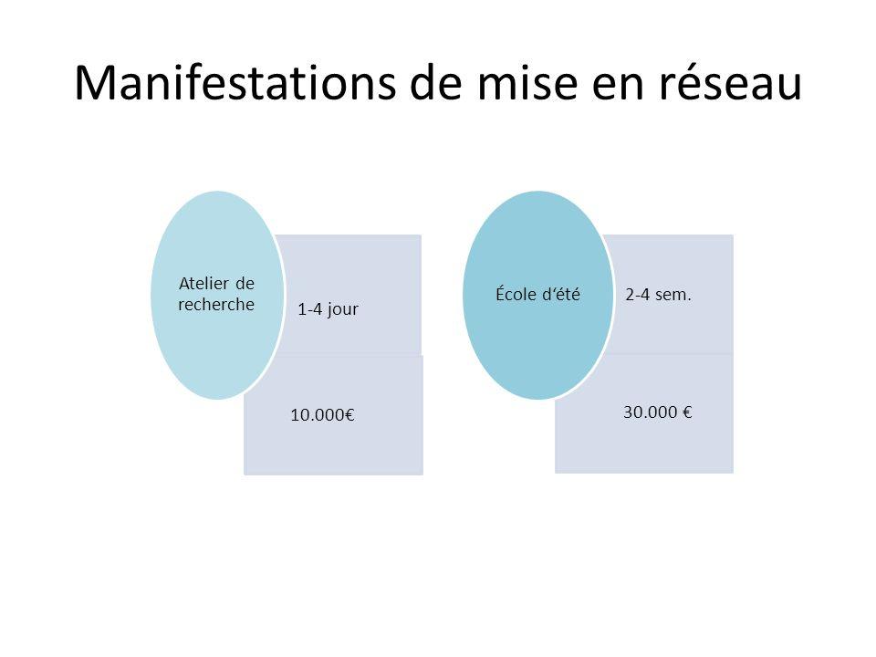1-4 jour 10.000 Atelier de recherche 2 2-4 sem. 30.000 École dété Manifestations de mise en réseau