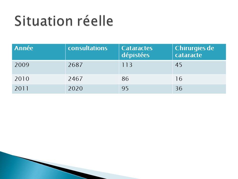AnnéeconsultationsCataractes dépistées Chirurgies de cataracte 2009268711345 201024678616 201120209536