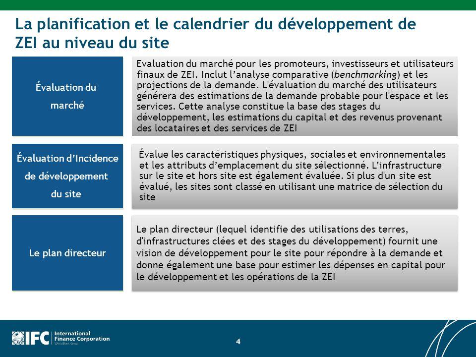 Évaluation du marché de Evaluation du marché pour les promoteurs, investisseurs et utilisateurs finaux de ZEI.