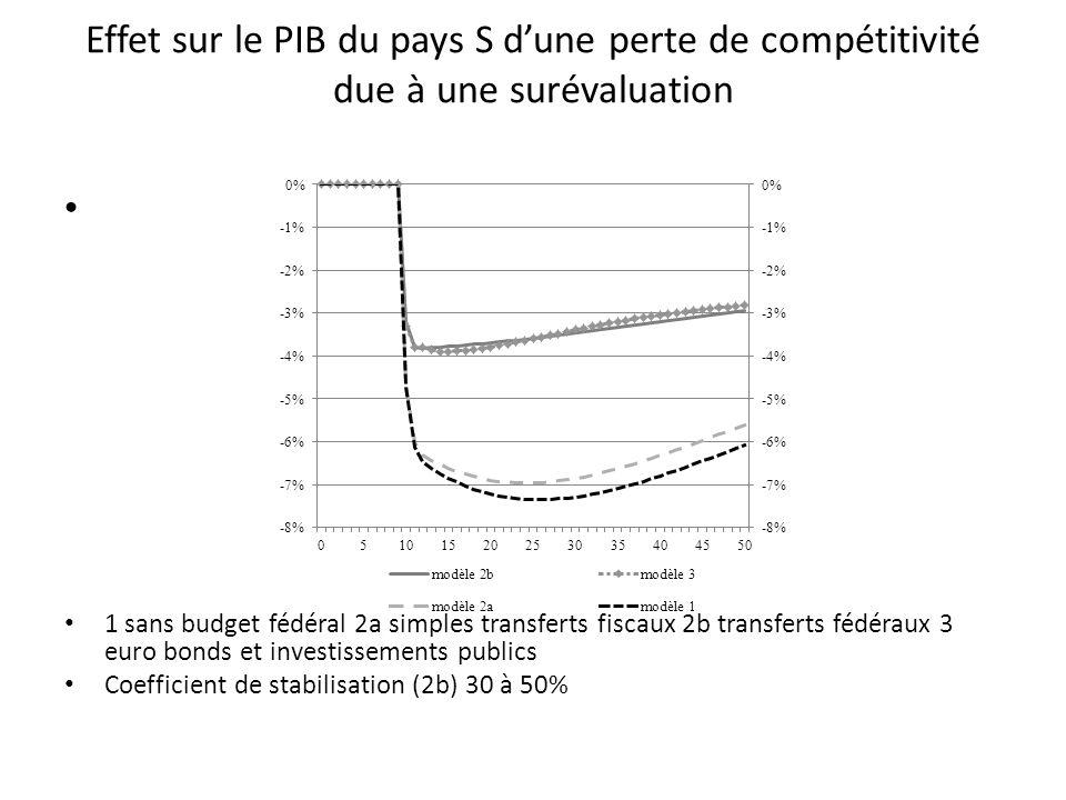 Effet sur le PIB du pays S dune perte de compétitivité due à une surévaluation 1 sans budget fédéral 2a simples transferts fiscaux 2b transferts fédér