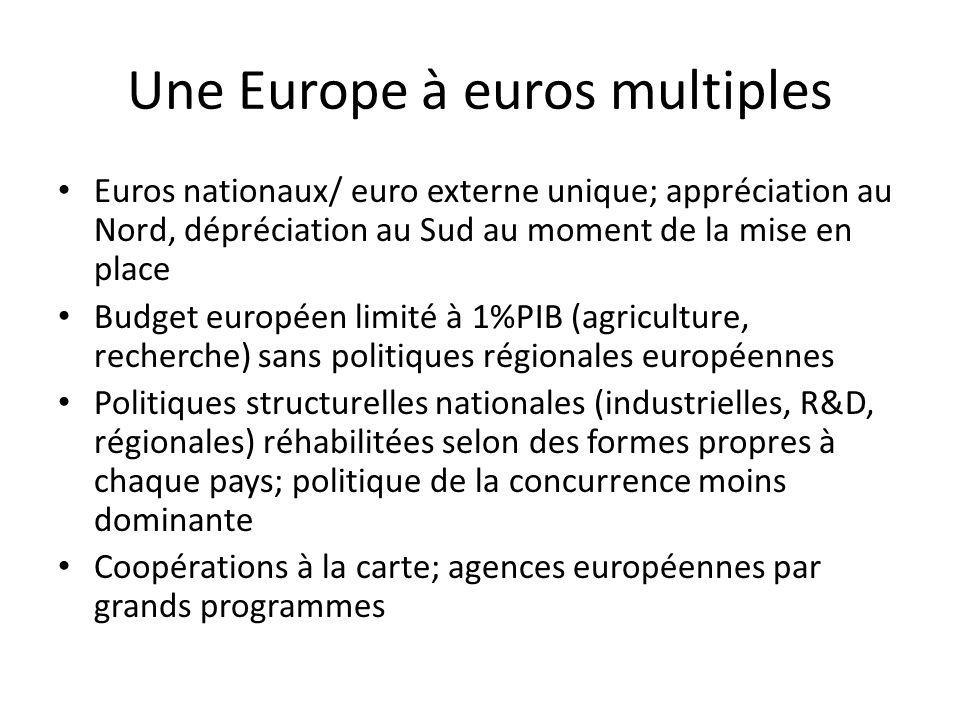 Une Europe à euros multiples Euros nationaux/ euro externe unique; appréciation au Nord, dépréciation au Sud au moment de la mise en place Budget euro
