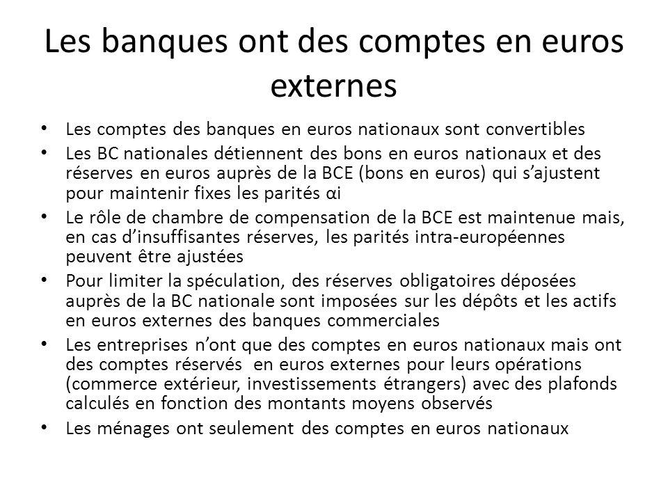 Les banques ont des comptes en euros externes Les comptes des banques en euros nationaux sont convertibles Les BC nationales détiennent des bons en eu