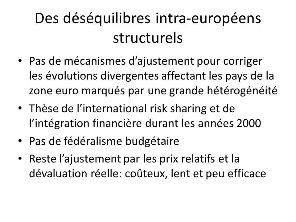Des déséquilibres intra-européens structurels Pas de mécanismes dajustement pour corriger les évolutions divergentes affectant les pays de la zone eur