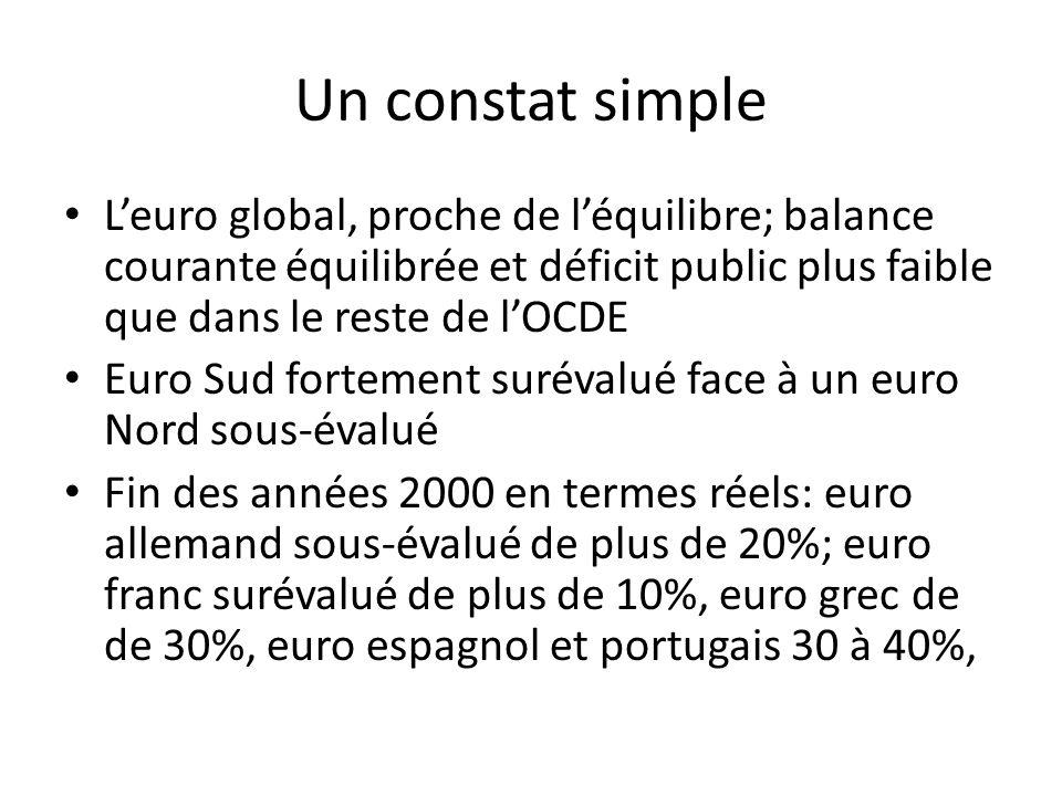 Un constat simple Leuro global, proche de léquilibre; balance courante équilibrée et déficit public plus faible que dans le reste de lOCDE Euro Sud fo