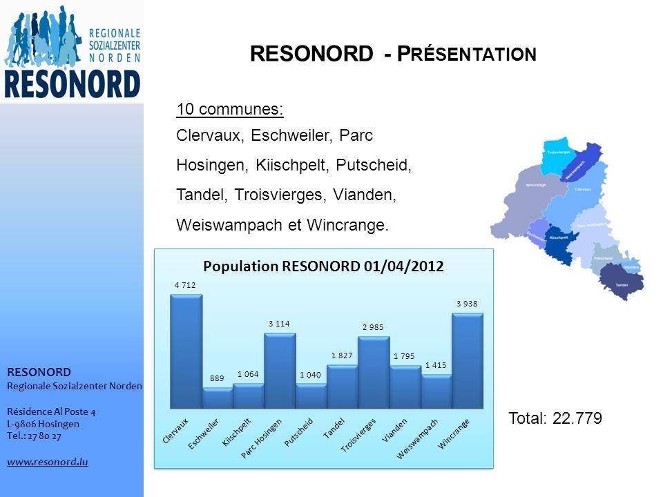 RESONORD Regionale Sozialzenter Norden Résidence Al Poste 4 L-9806 Hosingen Tel.: 27 80 27 www.resonord.lu 10 communes: Clervaux, Eschweiler, Parc Hosingen, Kiischpelt, Putscheid, Tandel, Troisvierges, Vianden, Weiswampach et Wincrange.