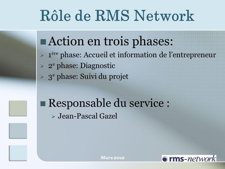 Rôle de RMS Network Action en trois phases: 1 ère phase: Accueil et information de lentrepreneur 2 e phase: Diagnostic 3 e phase: Suivi du projet Resp