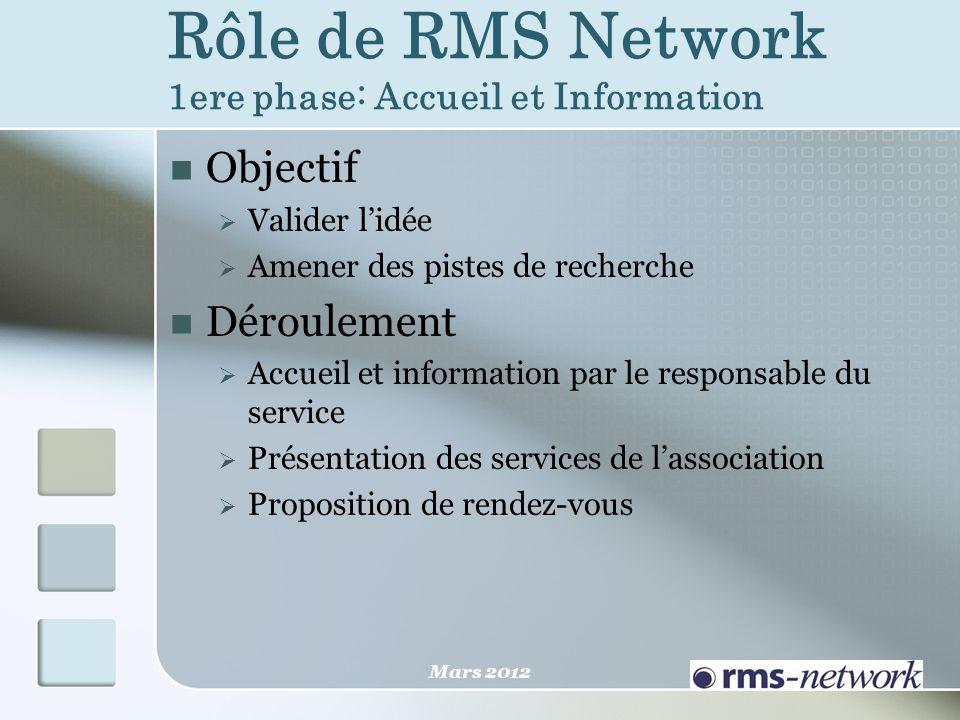 Rôle de RMS Network 1ere phase: Accueil et Information Objectif Valider lidée Amener des pistes de recherche Déroulement Accueil et information par le