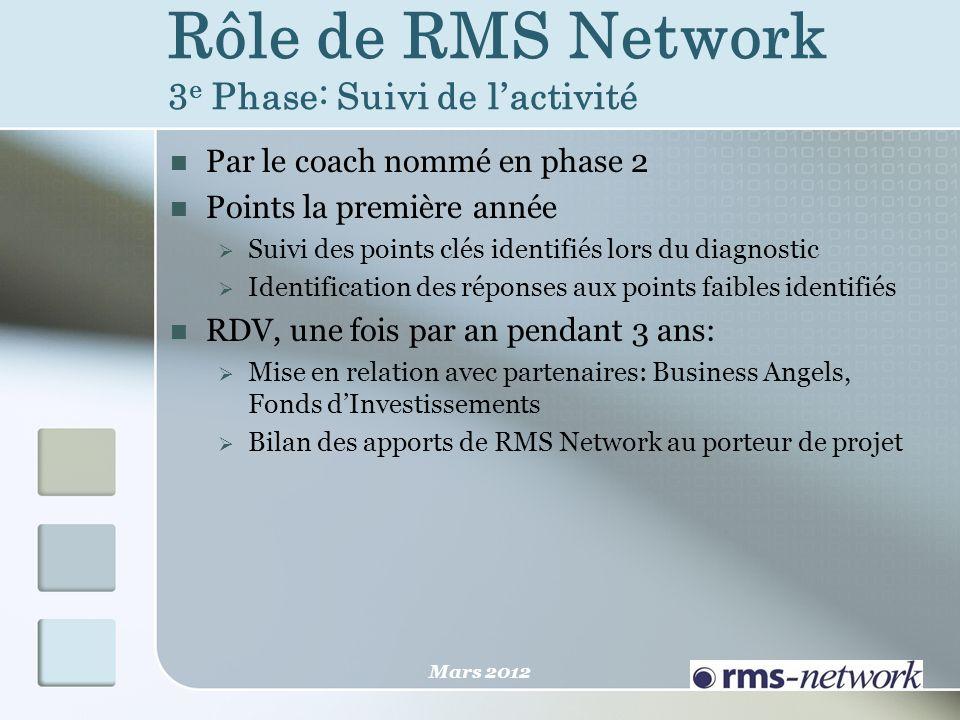 Rôle de RMS Network 3 e Phase: Suivi de lactivité Par le coach nommé en phase 2 Points la première année Suivi des points clés identifiés lors du diag