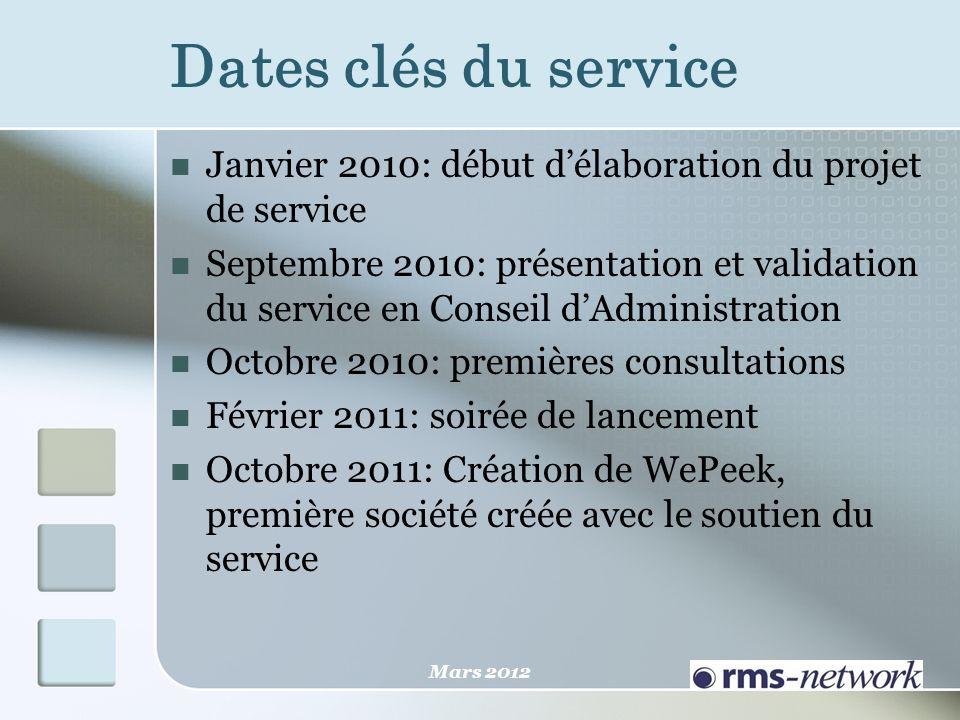 Dates clés du service Janvier 2010: début délaboration du projet de service Septembre 2010: présentation et validation du service en Conseil dAdminist