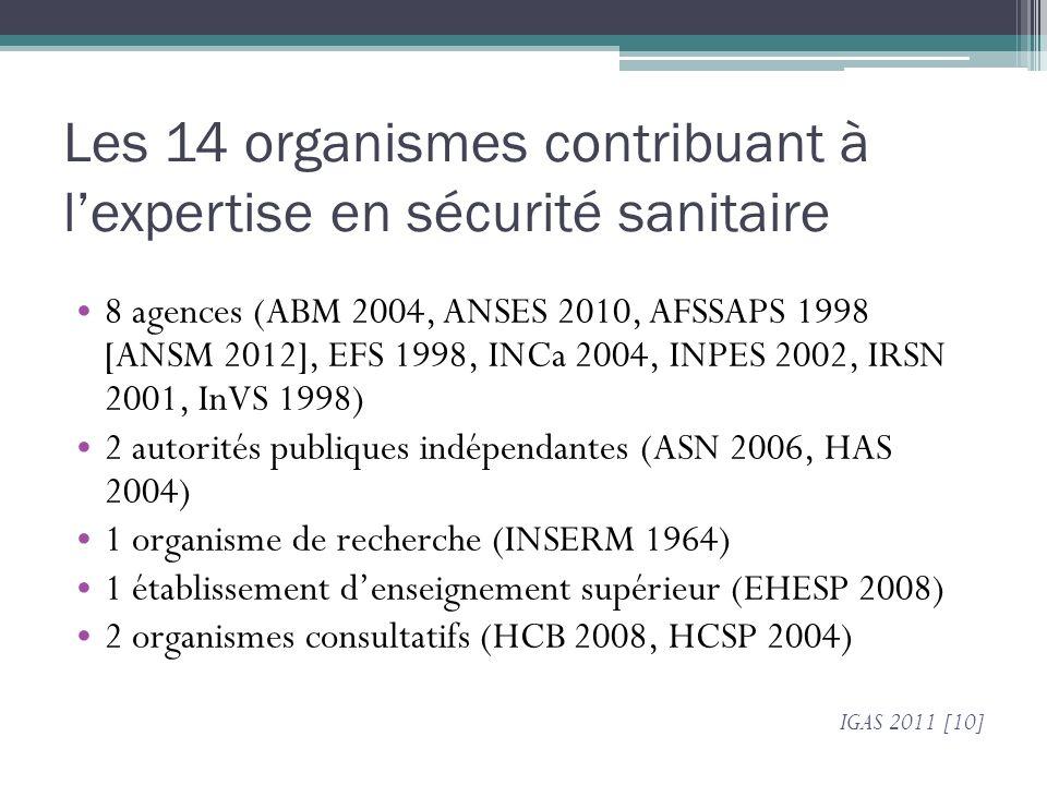 Les 14 organismes contribuant à lexpertise en sécurité sanitaire 8 agences (ABM 2004, ANSES 2010, AFSSAPS 1998 [ANSM 2012], EFS 1998, INCa 2004, INPES 2002, IRSN 2001, InVS 1998) 2 autorités publiques indépendantes (ASN 2006, HAS 2004) 1 organisme de recherche (INSERM 1964) 1 établissement denseignement supérieur (EHESP 2008) 2 organismes consultatifs (HCB 2008, HCSP 2004) IGAS 2011 [10]