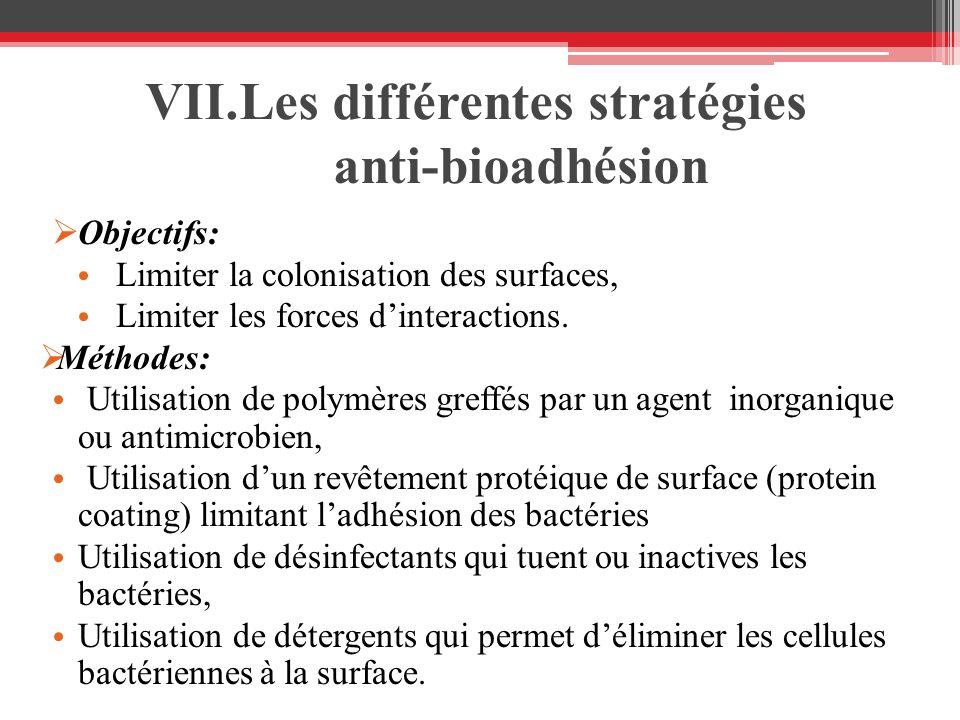 VII.Les différentes stratégies anti-bioadhésion Objectifs: Limiter la colonisation des surfaces, Limiter les forces dinteractions. Méthodes: Utilisati