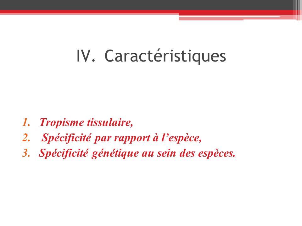 1.Tropisme tissulaire, 2. Spécificité par rapport à lespèce, 3.Spécificité génétique au sein des espèces. IV.Caractéristiques