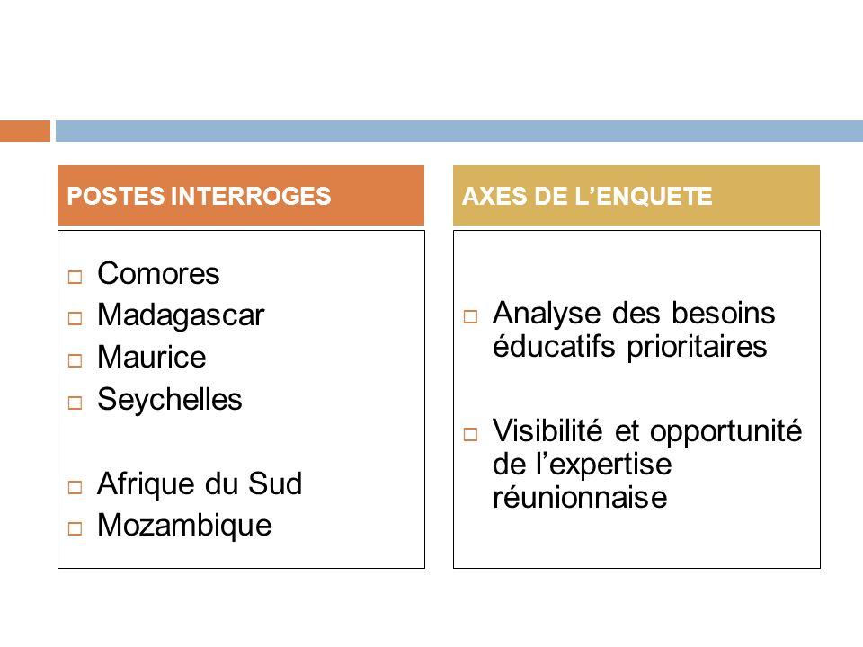 Comores Madagascar Maurice Seychelles Afrique du Sud Mozambique Analyse des besoins éducatifs prioritaires Visibilité et opportunité de lexpertise réunionnaise POSTES INTERROGESAXES DE LENQUETE