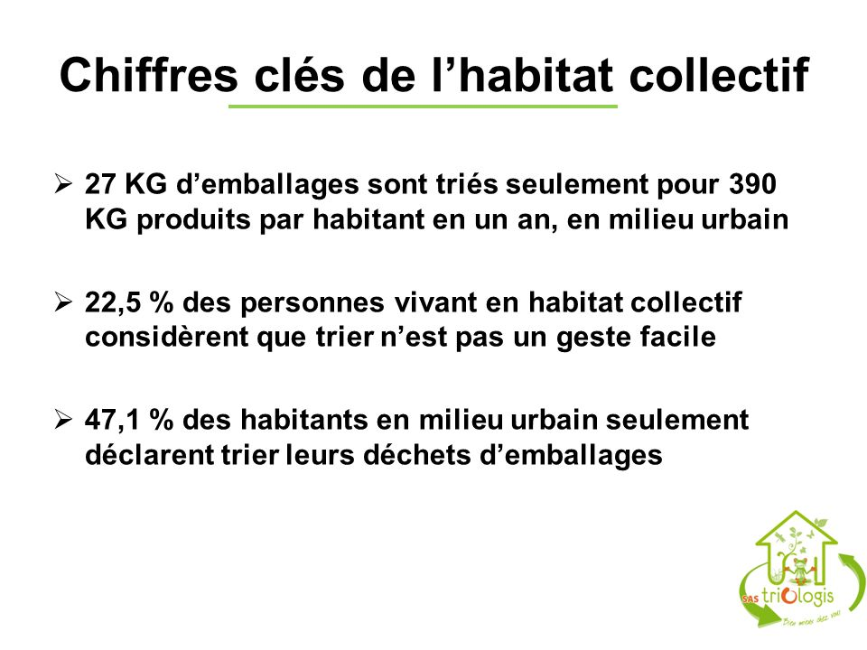 Chiffres clés de lhabitat collectif 27 KG demballages sont triés seulement pour 390 KG produits par habitant en un an, en milieu urbain 22,5 % des per