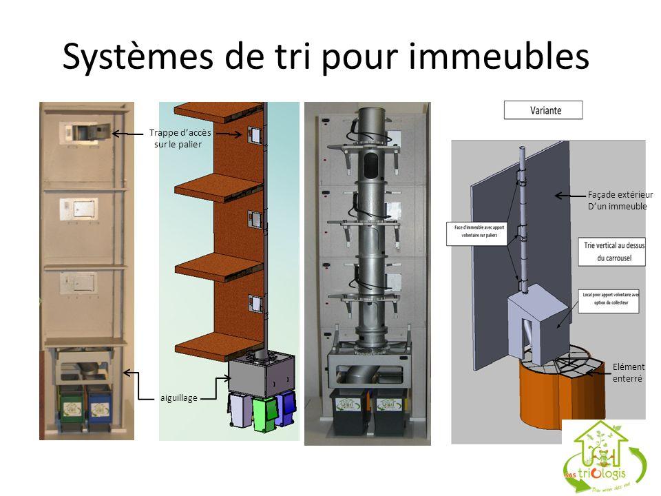 Systèmes de tri pour immeubles Trappe daccès sur le palier Façade extérieur Dun immeuble aiguillage Elément enterré