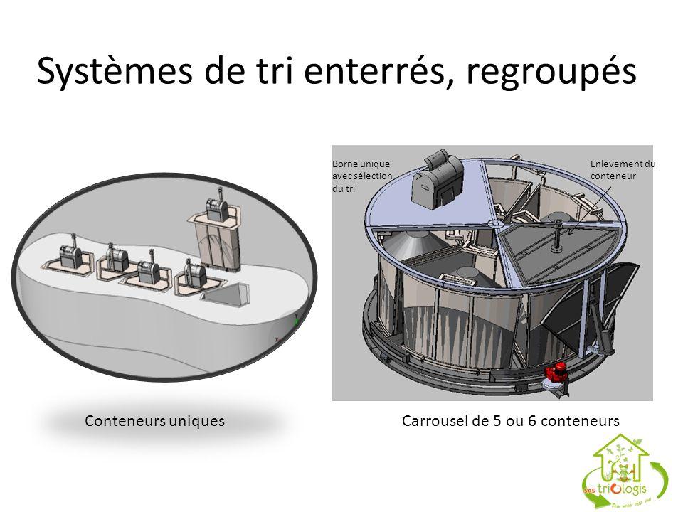 Systèmes de tri enterrés, regroupés Conteneurs uniquesCarrousel de 5 ou 6 conteneurs Borne unique avec sélection du tri Enlèvement du conteneur