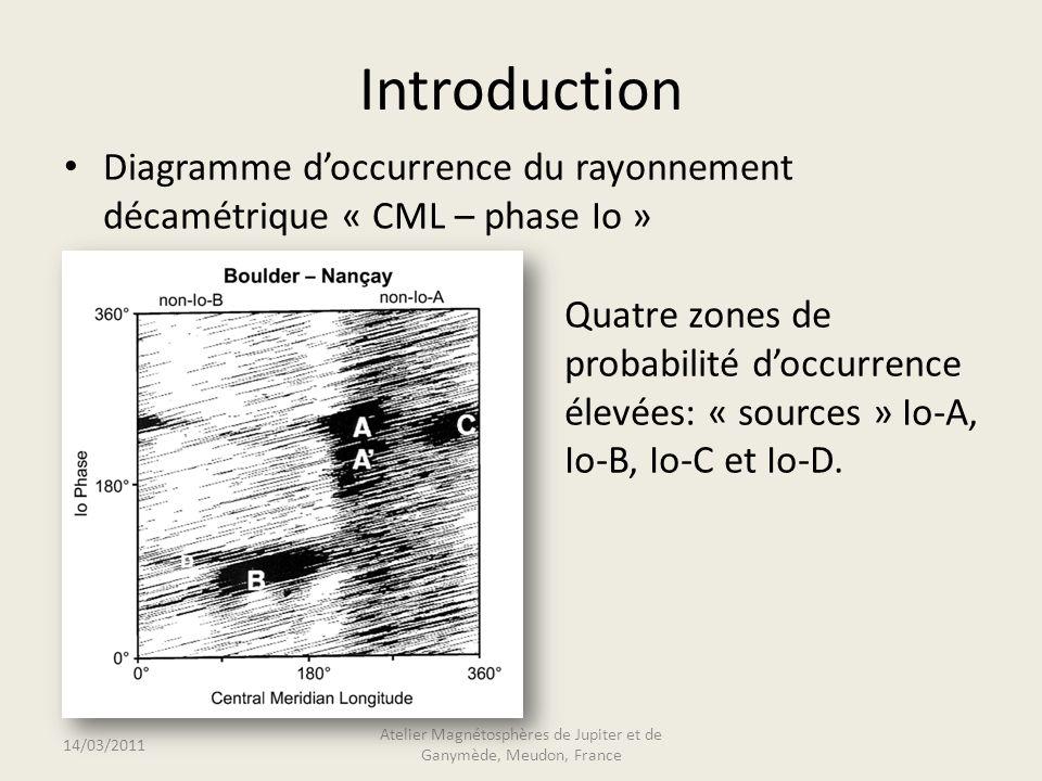 Introduction Diagramme doccurrence du rayonnement décamétrique « CML – phase Io » 14/03/2011 Atelier Magnétosphères de Jupiter et de Ganymède, Meudon, France Quatre zones de probabilité doccurrence élevées: « sources » Io-A, Io-B, Io-C et Io-D.
